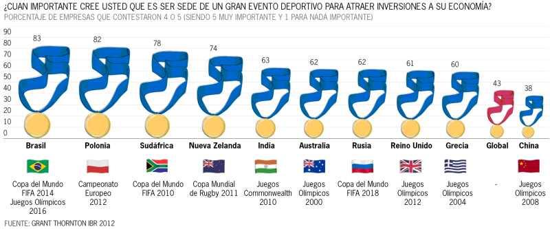 Según las economías emergentes, los grandes eventos deportivos son clave para atraer la inversión