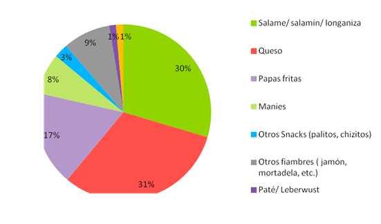 snacks-estadisticas