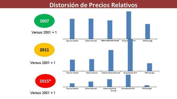 DistorsionDePreciosRelativos