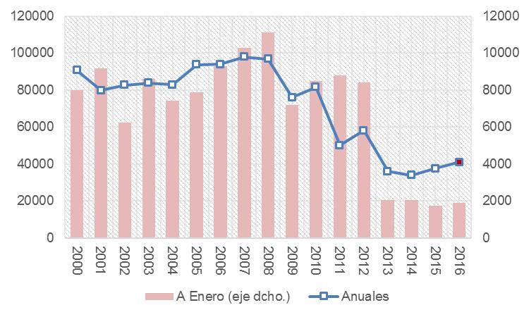 Nota: el valor anual para 2016 se estimó aplicando la cifra de crecimiento interanual en el monto de escrituras entre enero de 2015 y mismo mes de 2016 (9%) al monto registrado en 2015. Fuente: Elaboración propia en base a datos de la Cámara Inmobiliaria Argentina (CIA)