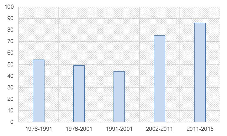 Nota: Según datos de la fuente utilizada, en el período 1976-1991 el precio promedio del M2 era de alrededor de U$S 1.830. No obstante, durante los últimos años (2011-2015) ese mismo precio superó los U$S 2.400 (Dirección General de Estadísticas y Censos de la CABA). Como contraparte de este incremento, el sueldo promedio en dólares cayó, durante los mismos períodos, en un 13%. Fuente: Elaboración en base a datos de Juan José Cruces1