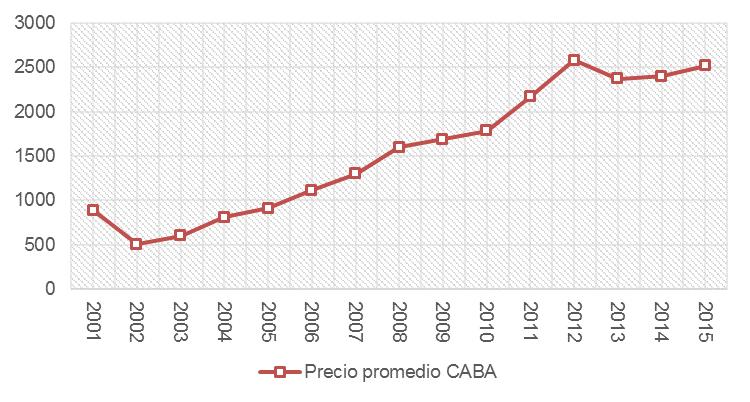 Fuente: Elaboración propia en base a datos de la Unidad de Sistemas de Inteligencia Territorial de la CABA y Dirección General de Estadísticas y Censos de la CABA.