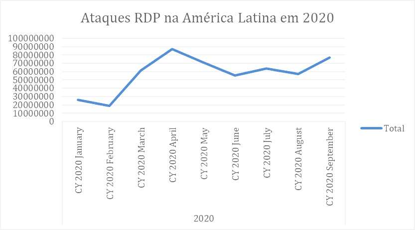 Kaspersky: América Latina registra 5 mil ataques de ransomware por día