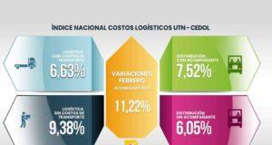 Costos logísticos