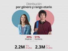 https://www.todoenunclick.com/centennials-argentinos-el-96-de-los-jovenes-de-entre-18-y-23-anos-ganan-hasta-50-000-por-mes/